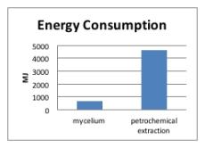 myco chart 1
